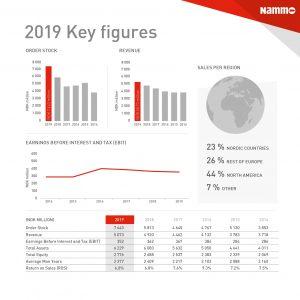 Nammo 2019 Key Figures