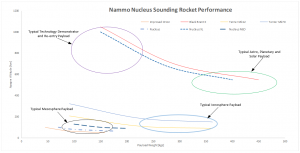 Sounding rocket vehicle performance